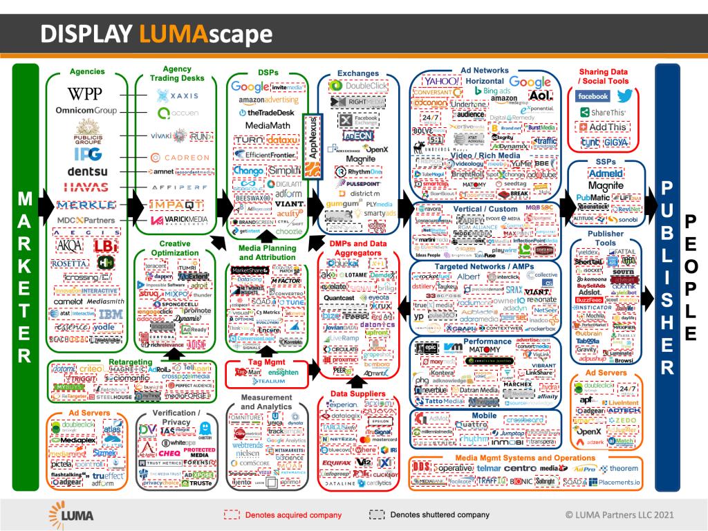 Ecosistema-Digital-LumaScape-Display